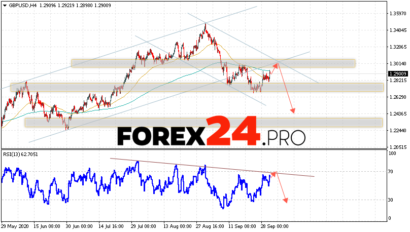 GBP/USD Forecast Pound Dollar October 1, 2020