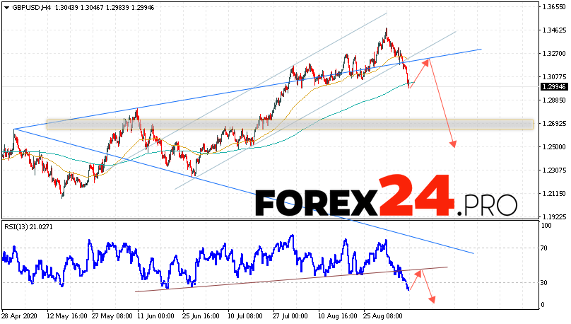 GBP/USD Forecast Pound Dollar September 10, 2020