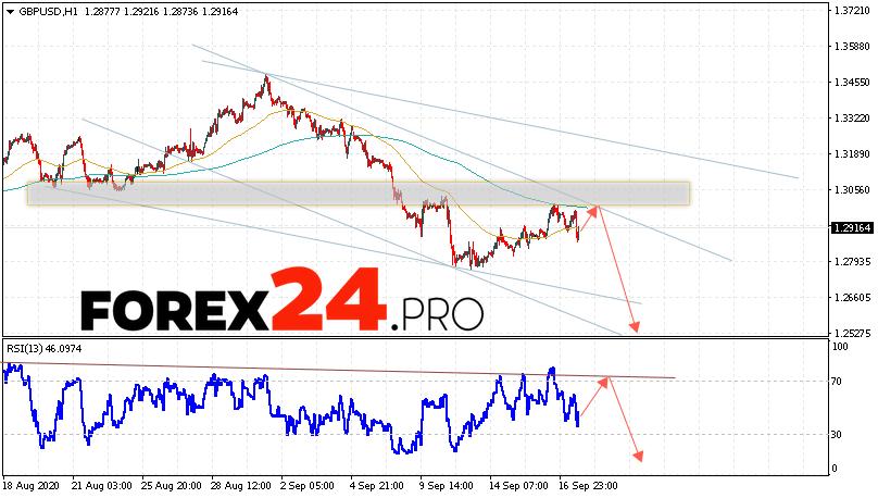 GBP/USD Forecast Pound Dollar September 18, 2020