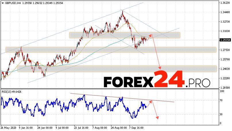 GBP/USD Forecast Pound Dollar September 22, 2020