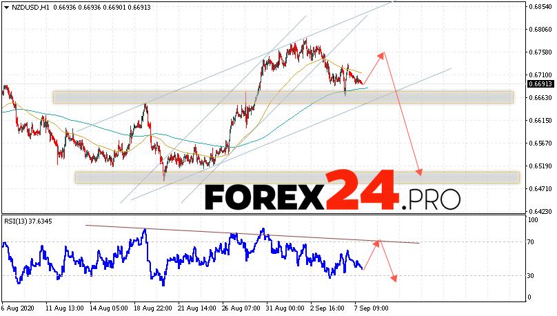 NZD/USD Forecast New Zealand Dollar September 9, 2020
