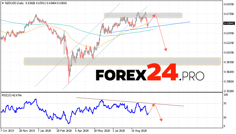 NZD/USD Forecast and Analysis September 28 — October 2, 2020