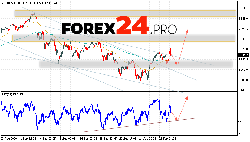 S&P 500 Forecast and Analysis October 1, 2020