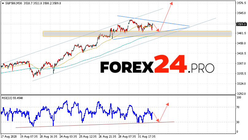 S&P 500 Forecast and Analysis September 2, 2020
