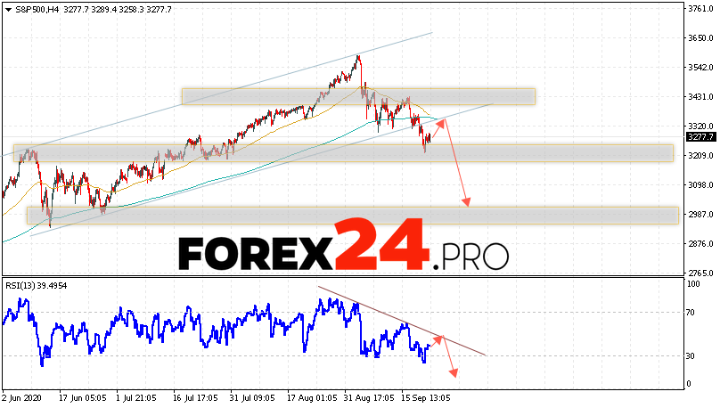 S&P 500 Forecast and Analysis September 23, 2020