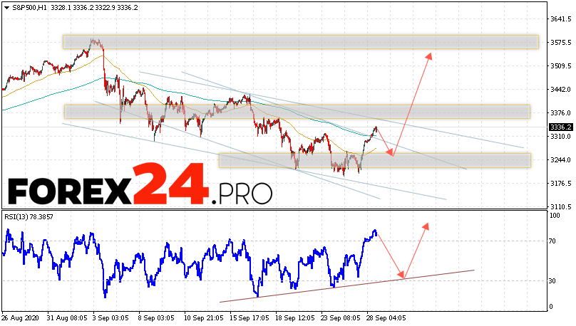 S&P 500 Forecast and Analysis September 29, 2020