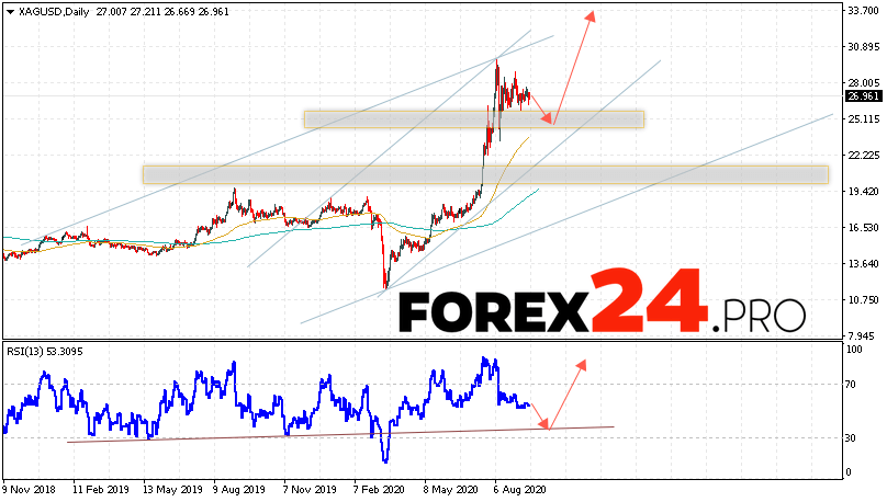 Silver Forecast and Analysis September 21 — 25, 2020