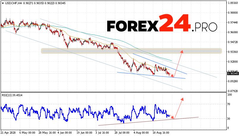 USD/CHF Forecast Dollar Franc September 1, 2020