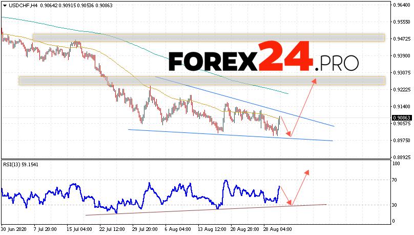 USD/CHF Forecast Dollar Franc September 2, 2020