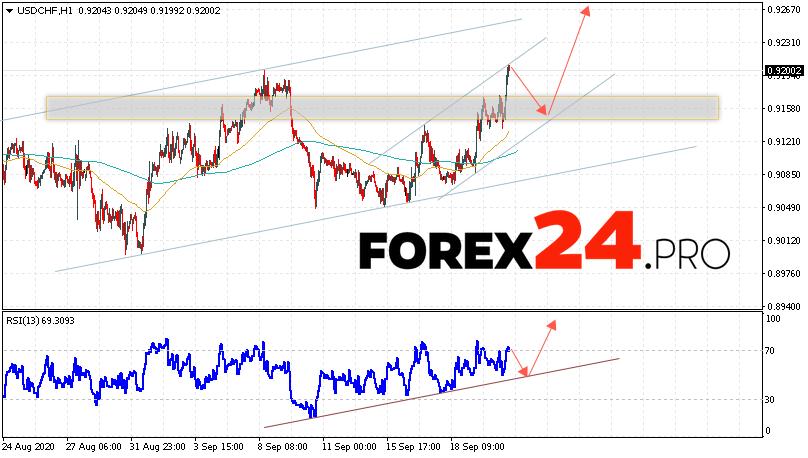 USD/CHF Forecast Dollar Franc September 23, 2020