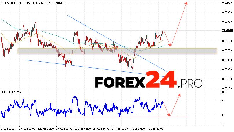 USD/CHF Forecast Dollar Franc September 9, 2020