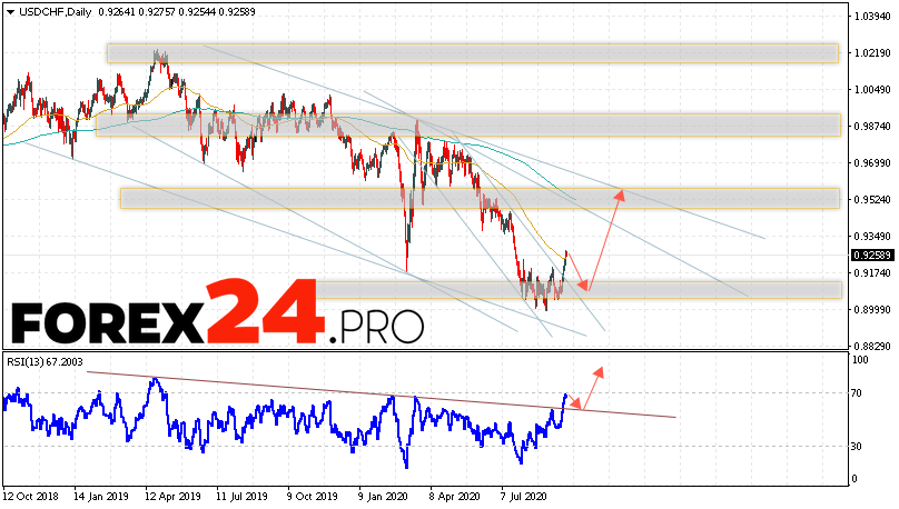 USD/CHF Forecast and Analysis September 28 — October 2, 2020