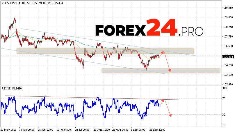 USD/JPY Forecast Japanese Yen October 1, 2020