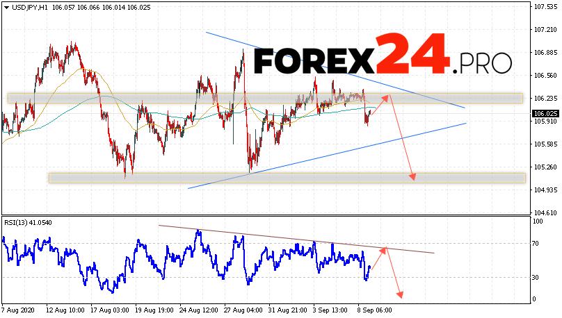USD/JPY Forecast Japanese Yen September 10, 2020