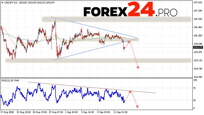 USD/JPY Forecast Japanese Yen September 16, 2020