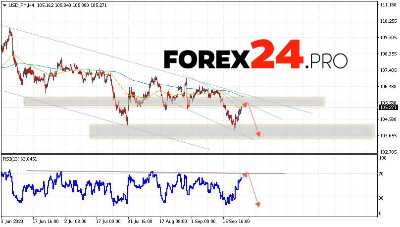 USD/JPY Forecast Japanese Yen September 24, 2020