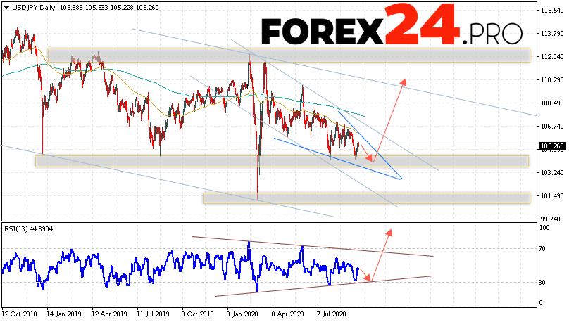 USD/JPY Forecast and Analysis September 28 — October 2, 2020