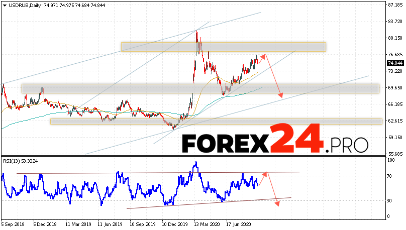 USD/RUB Forecast and Analysis September 14 — 18, 2020