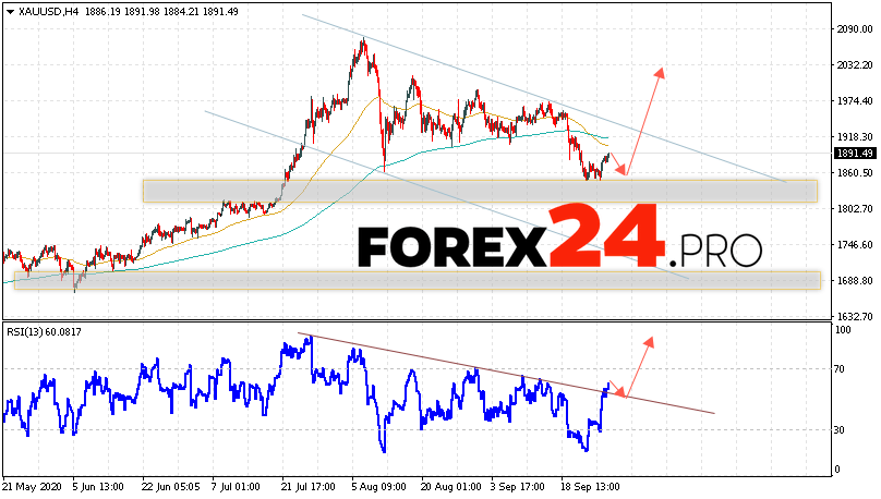 XAU/USD Forecast and GOLD analysis September 30, 2020
