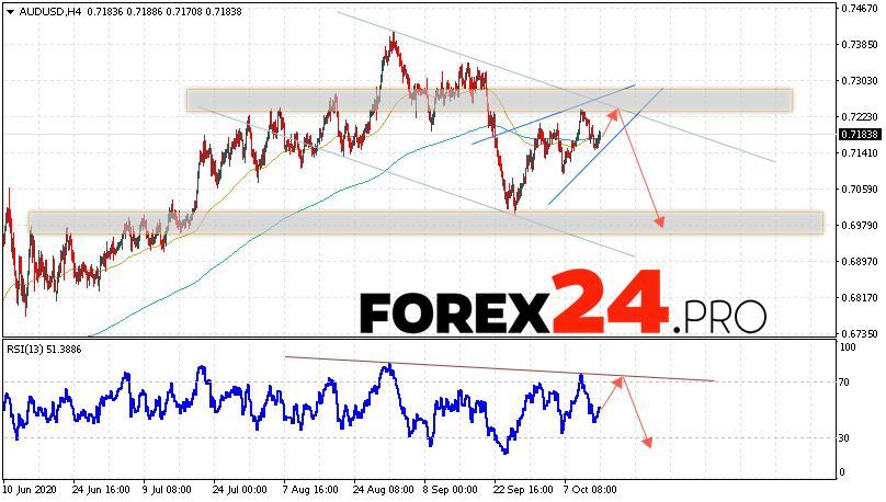 AUD/USD Forecast Australian Dollar October 15, 2020