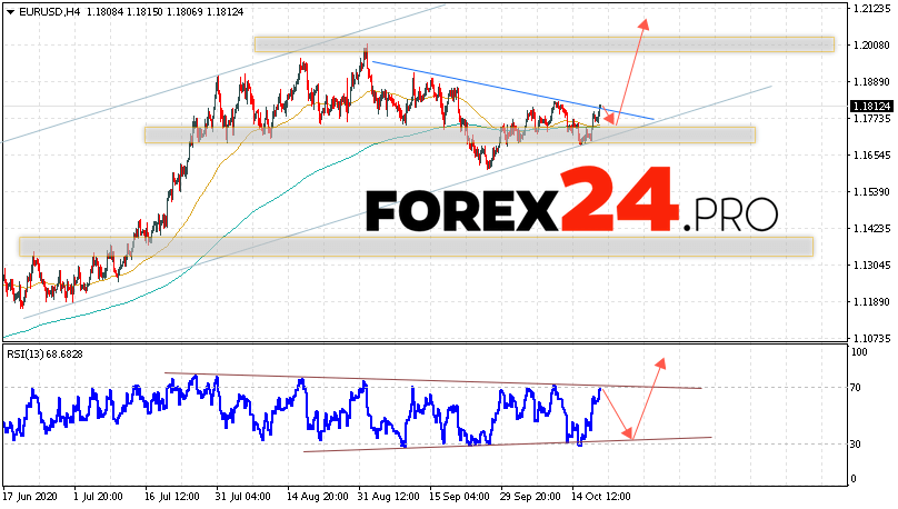 EUR/USD Forecast Euro Dollar October 21, 2020