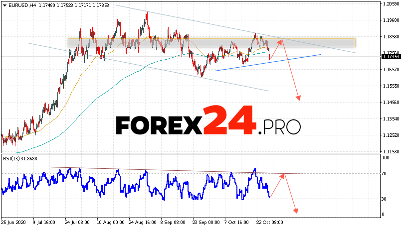 EUR/USD Forecast Euro Dollar October 29, 2020