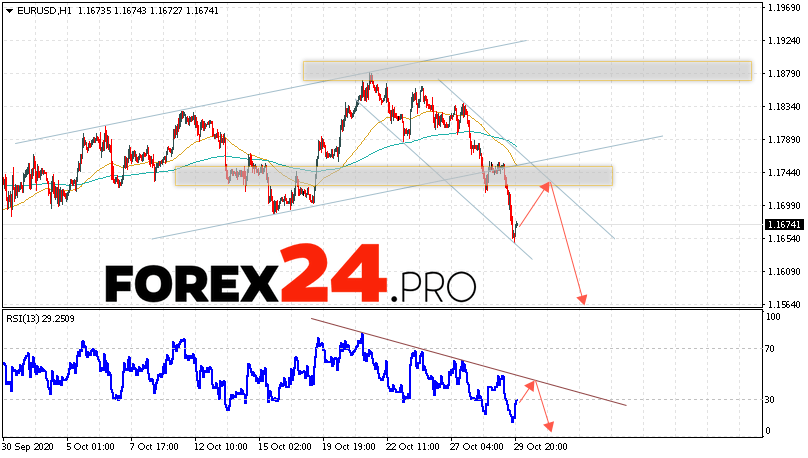 EUR/USD Forecast Euro Dollar October 30, 2020