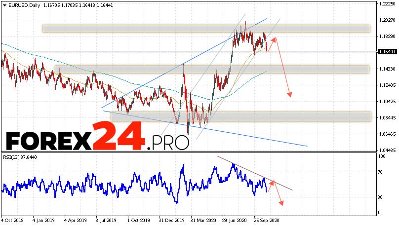 EUR/USD Forecast and Analysis November 2 — 6, 2020
