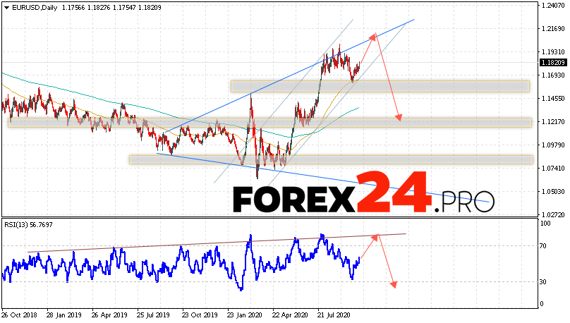 EUR/USD Forecast and Analysis October 12 — 16, 2020