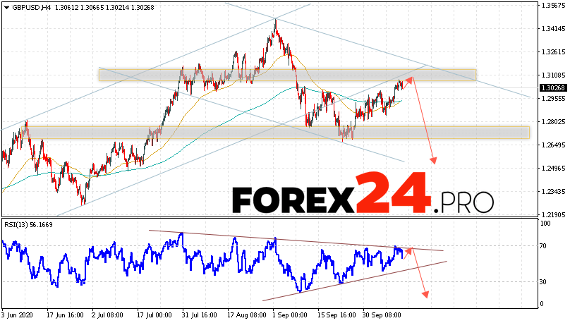 GBP/USD Forecast Pound Dollar October 14, 2020