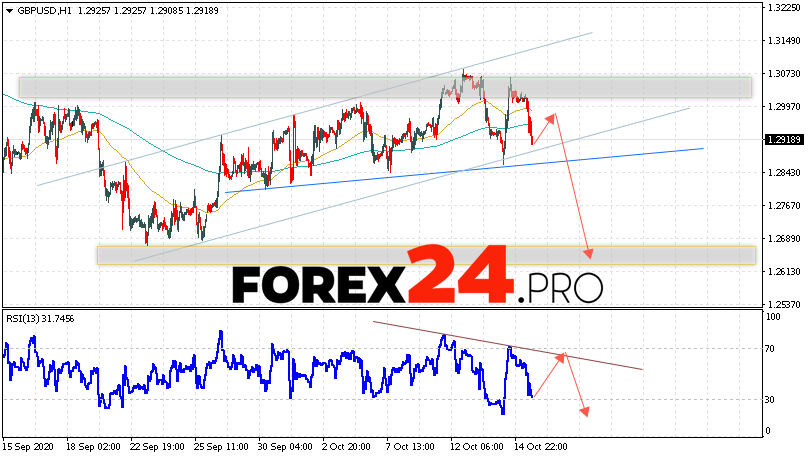 GBP/USD Forecast Pound Dollar October 16, 2020