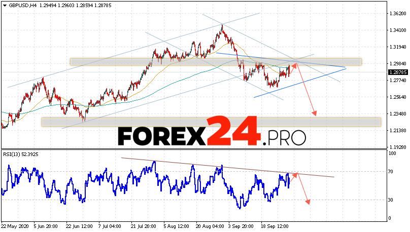 GBP/USD Forecast Pound Dollar October 2, 2020