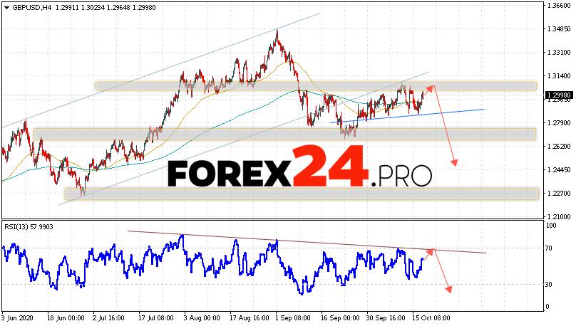GBP/USD Forecast Pound Dollar October 20, 2020