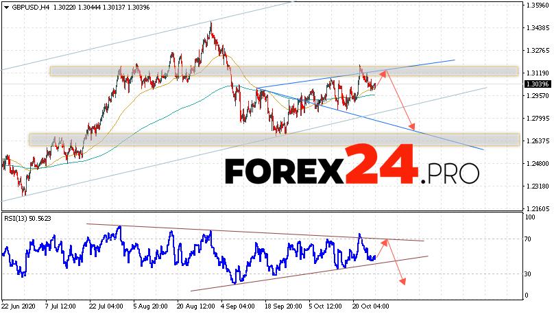 GBP/USD Forecast Pound Dollar October 28, 2020