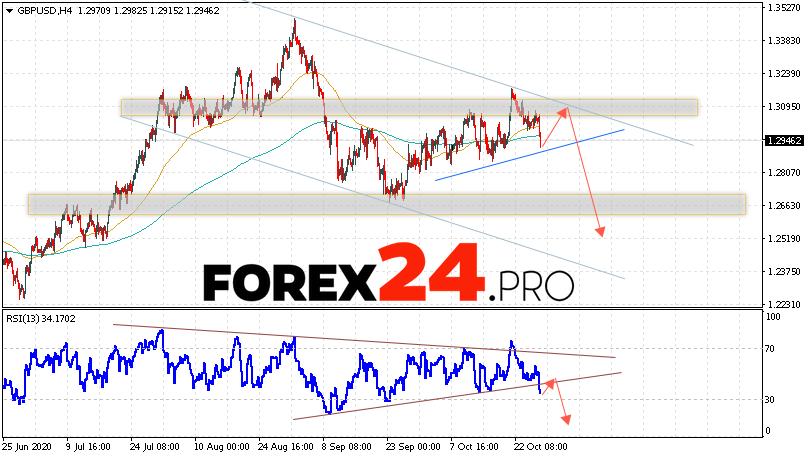 GBP/USD Forecast Pound Dollar October 29, 2020