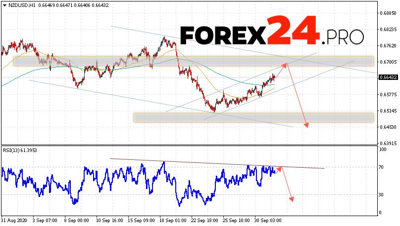 NZD/USD Forecast New Zealand Dollar October 2, 2020
