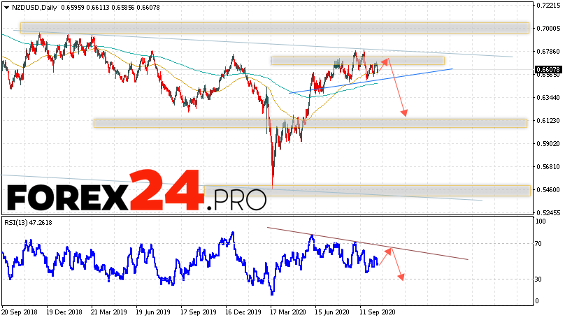 NZD/USD Forecast and Analysis October 19 — 23, 2020