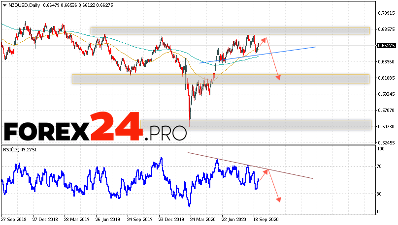 NZD/USD Forecast and Analysis October 5 — 9, 2020