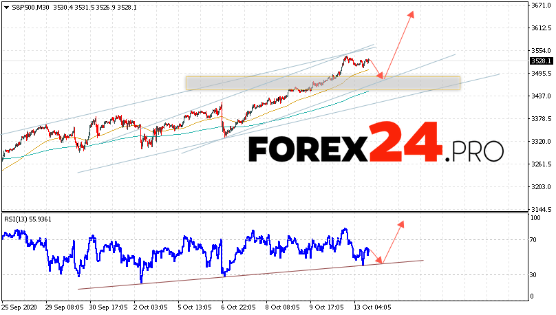 S&P 500 Forecast and Analysis October 14, 2020