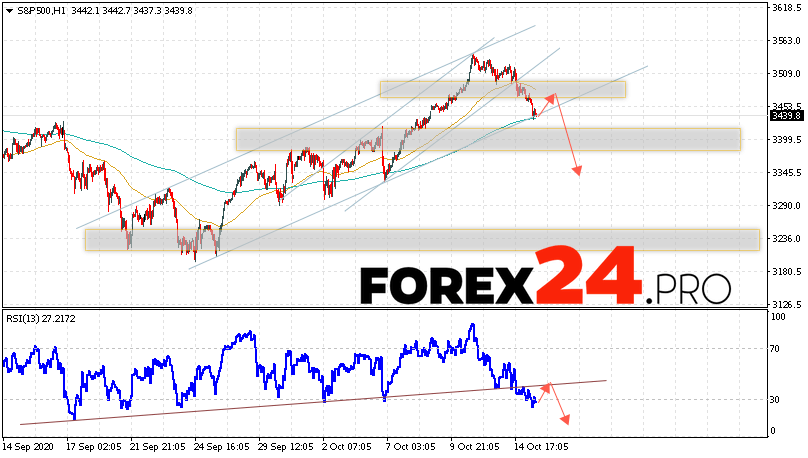 S&P 500 Forecast and Analysis October 16, 2020