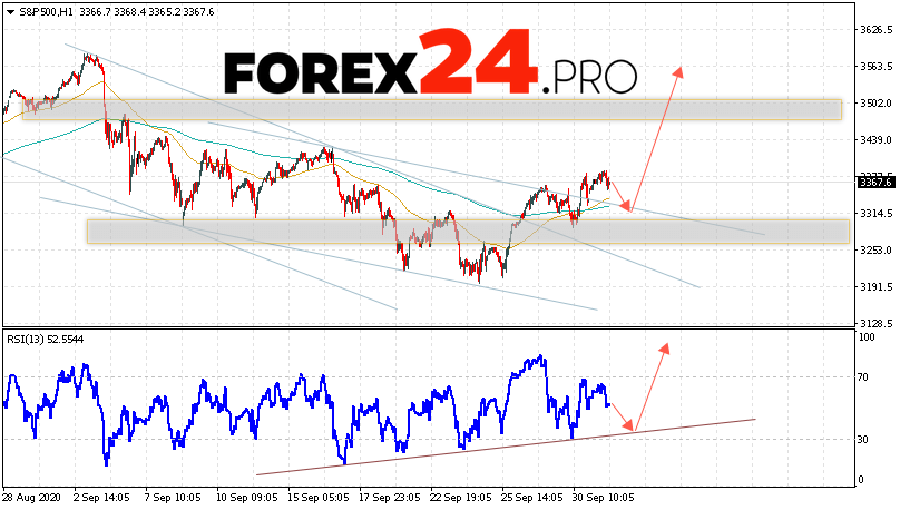S&P 500 Forecast and Analysis October 2, 2020