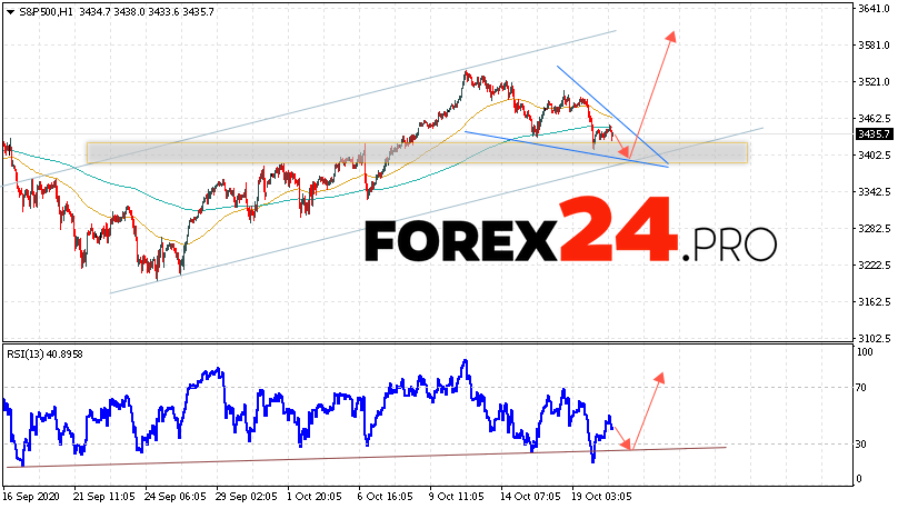 S&P 500 Forecast and Analysis October 21, 2020