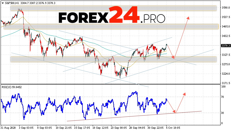S&P 500 Forecast and Analysis October 7, 2020