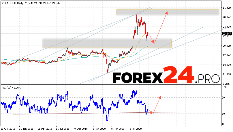 Silver Forecast and Analysis October 5 — 9, 2020