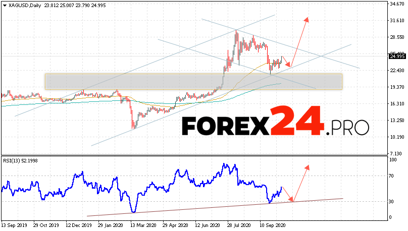 Silver Forecast and XAG/USD Analysis October 12 — 16, 2020