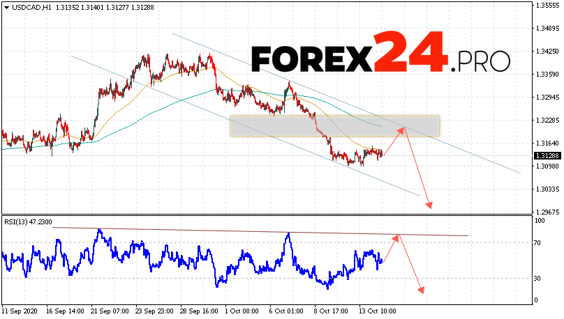 USD/CAD Forecast Canadian Dollar October 15, 2020