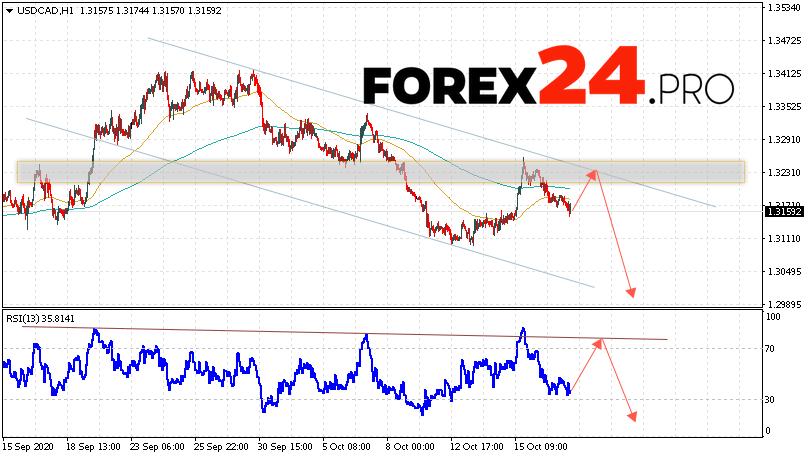 USD/CAD Forecast Canadian Dollar October 20, 2020