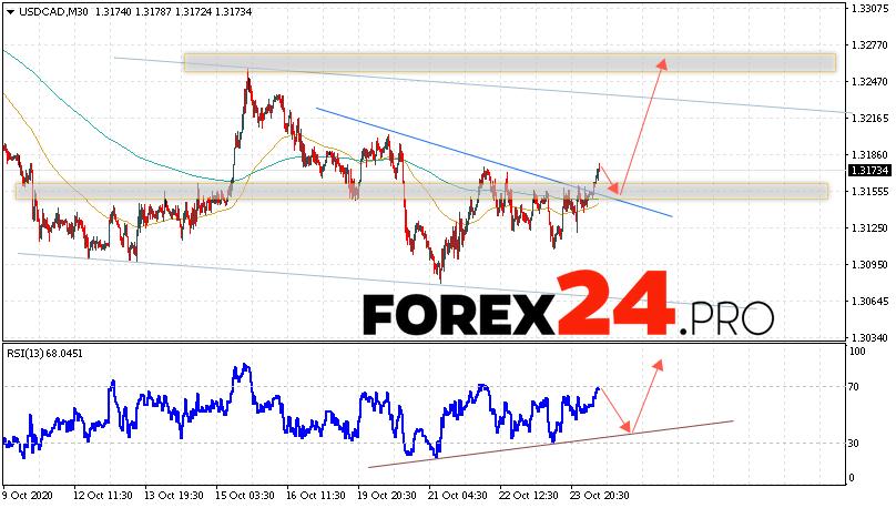 USD/CAD Forecast Canadian Dollar October 27, 2020