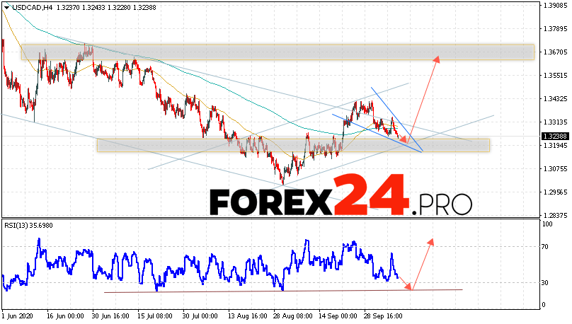 USD/CAD Forecast Canadian Dollar October 9, 2020