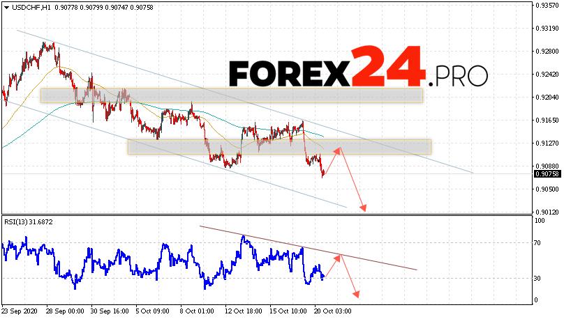 USD/CHF Forecast Dollar Franc October 21, 2020